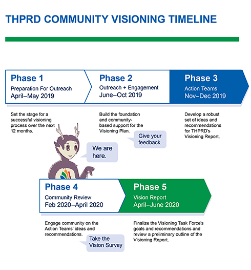 THPRD Community Visioning 2020 project timeline